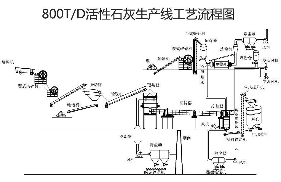 时产800吨活性石灰生产线工艺图