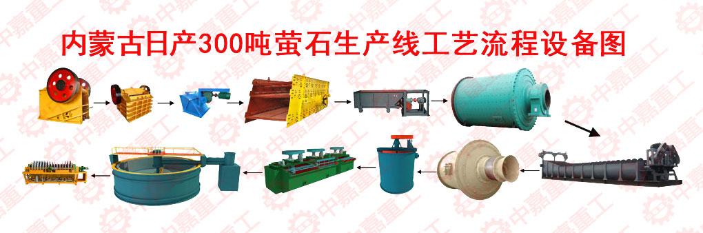 萤石生产线工艺流程