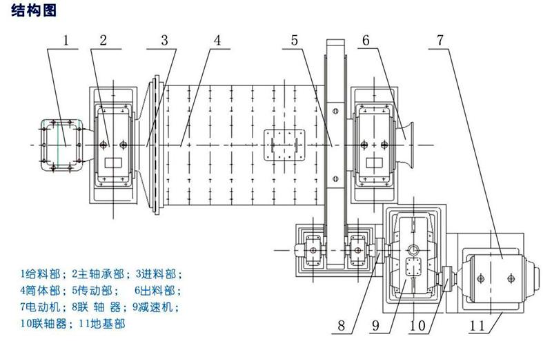 溢流球磨机平面结构图